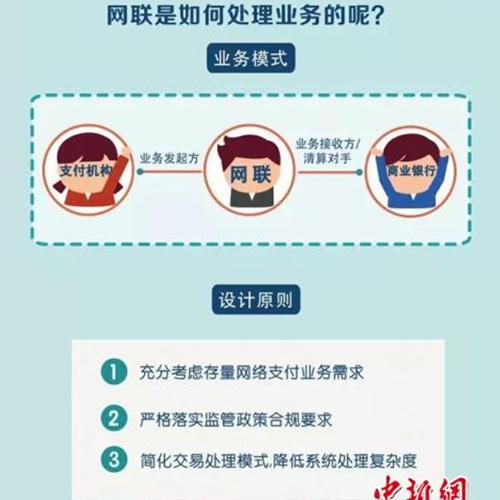 網聯平臺完成資金交易轉接清算已破100億筆