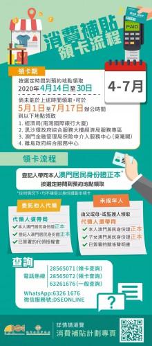 電子消費卡特殊安排:領取期延長至7月17日